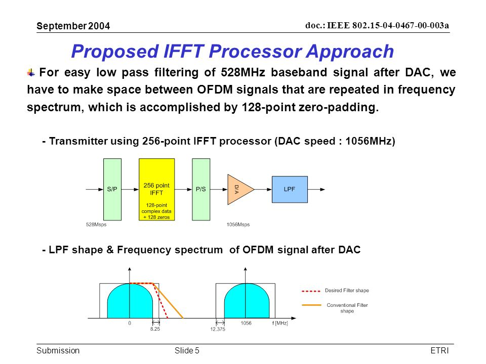 Submission doc.: IEEE 802.15-04-0467-00-003a September 2004 ETRISlide 5 Proposed IFFT Processor Approach For easy low pass filtering of 528MHz baseban