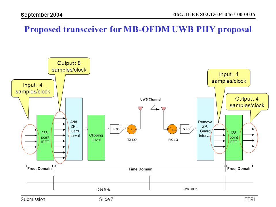Submission doc.: IEEE 802.15-04-0467-00-003a September 2004 ETRISlide 7 Proposed transceiver for MB-OFDM UWB PHY proposal Input : 4 samples/clock Outp