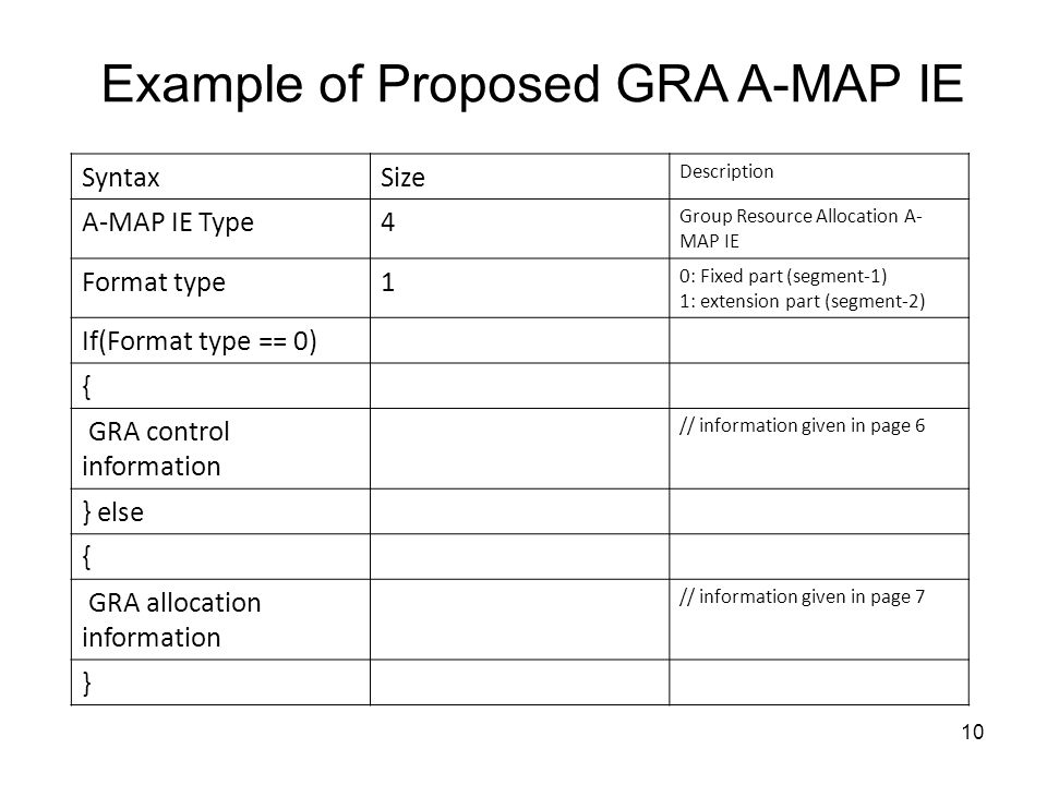 10 Example of Proposed GRA A-MAP IE SyntaxSize Description A-MAP IE Type4 Group Resource Allocation A- MAP IE Format type1 0: Fixed part (segment-1) 1