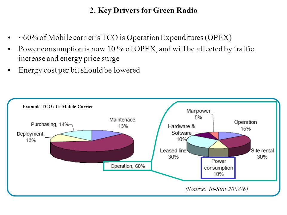 2. Key Drivers for Green Radio ~60% of Mobile carriers TCO is Operation Expenditures (OPEX) Power consumption is now 10 % of OPEX, and will be affecte