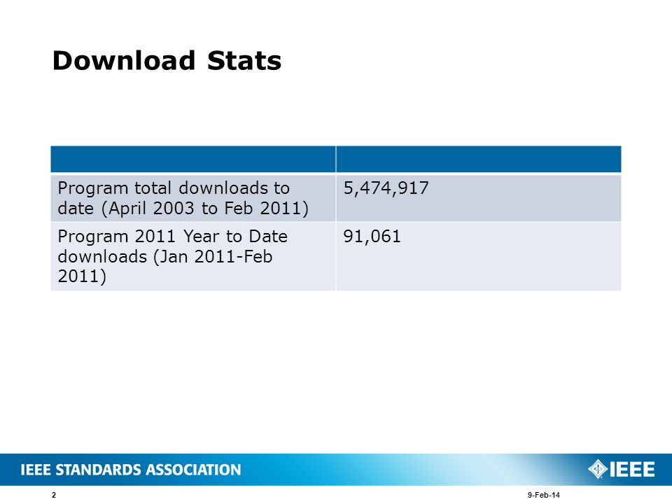 Download Stats Program total downloads to date (April 2003 to Feb 2011) 5,474,917 Program 2011 Year to Date downloads (Jan 2011-Feb 2011) 91,061 9-Feb-142