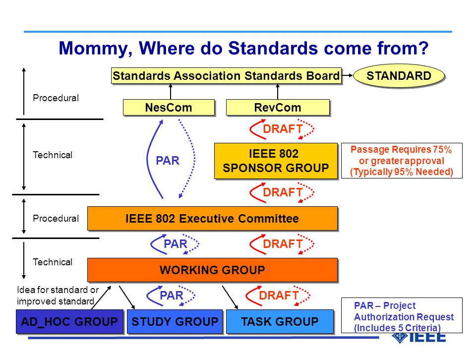 TASK GROUP STUDY GROUP AD_HOC GROUP AD_HOC GROUP IEEE 802 SPONSOR GROUP IEEE 802 SPONSOR GROUP WORKING GROUP Idea for standard or improved standard Passage Requires 75% or greater approval (Typically 95% Needed) RevCom NesCom PAR IEEE 802 Executive Committee Mommy, Where do Standards come from.