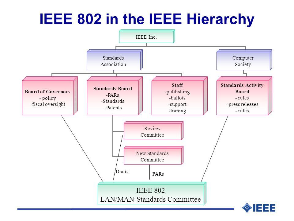IEEE Inc.