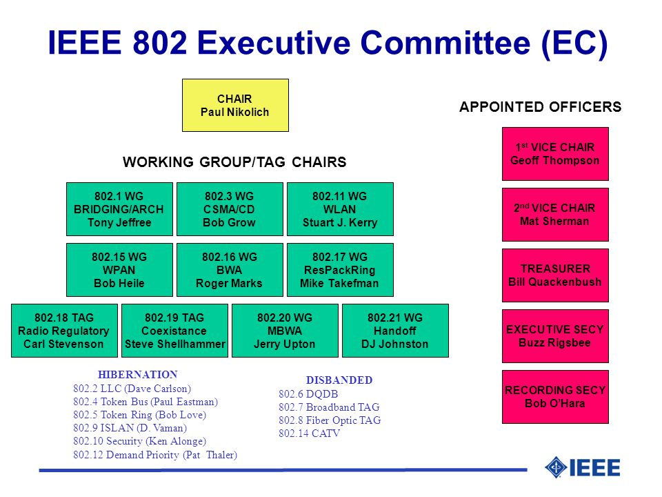 IEEE 802 Executive Committee (EC) WORKING GROUP/TAG CHAIRS APPOINTED OFFICERS HIBERNATION 802.2 LLC (Dave Carlson) 802.4 Token Bus (Paul Eastman) 802.5 Token Ring (Bob Love) 802.9 ISLAN (D.