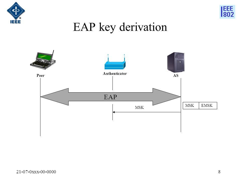 21-07-0xxx-00-00008 EAP key derivation EAP Peer Authenticator AS MSK EMSK