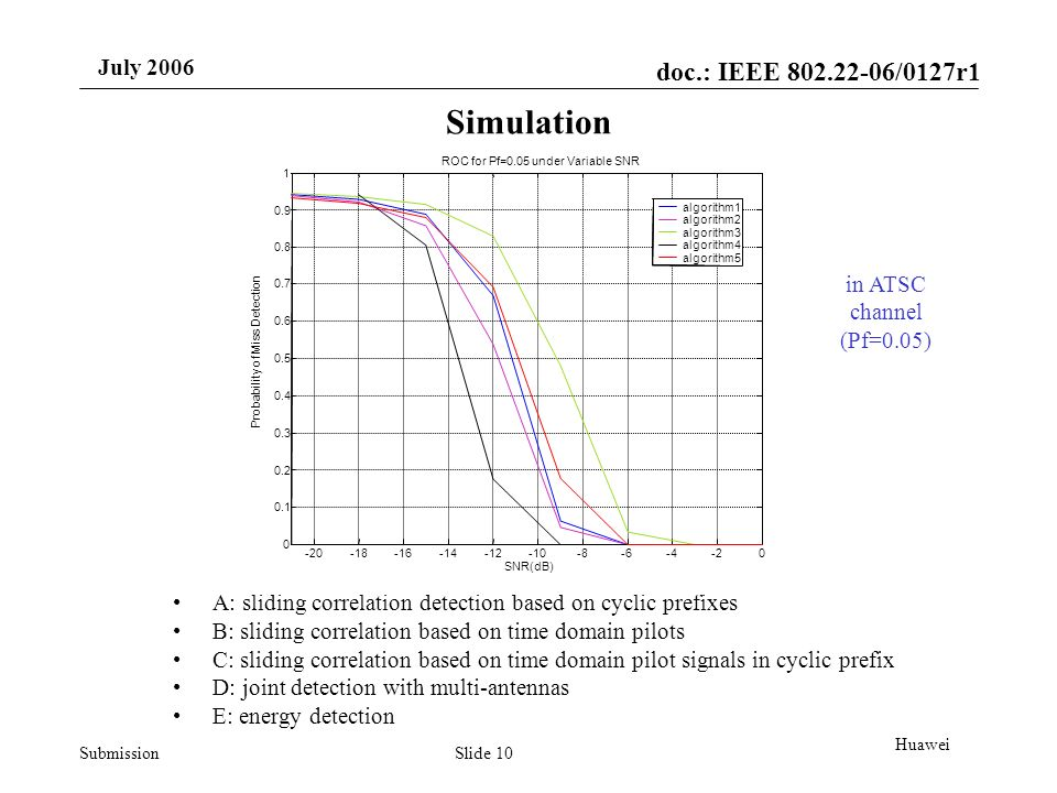 doc.: IEEE /0127r1 Submission July 2006 Slide 10 Huawei Simulation A: sliding correlation detection based on cyclic prefixes B: sliding correlation based on time domain pilots C: sliding correlation based on time domain pilot signals in cyclic prefix D: joint detection with multi-antennas E: energy detection in ATSC channel (Pf=0.05)