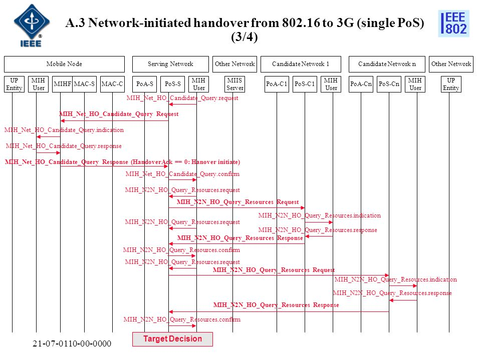 21-07-0110-00-0000 MIH_Net_HO_Commit Request A.3 Network-initiated handover from 802.16 to 3G (single PoS) (3/4) MAC-SMAC-CMIHF MIH User UP Entity Mobile NodeServing Network MIH User MIH User PoS-SPoA-S Other NetworkCandidate Network 1Candidate Network n PoA-C1PoS-C1 MIH User PoA-CnPoS-Cn Other Network MIIS Server UP Entity MIH_Link_Up.indication Link_Up.indication MIH_Net_HO_Commit.request Establish new L2 connection (Break-before-Make) Link_Action.request (LINK_POWER_UP) Link_Action.confirm Link_Action.request (LINK_POWER_DOWN) Link_Action.confirm MIH_Net_HO_Commit.indication Traffic Flow re-established MIH_Net_HO_Commit Response MIH_Net_HO_Commit.confirm MIH_Net_HO_Commit.response MIH_N2N_HO_Commit Request MIH_N2N_HO_Commit Response MIH_N2N_HO_Commit.request MIH_N2N_HO_Commit.indication MIH_N2N_HO_Commit.response MIH_N2N_HO_Commit.confirm