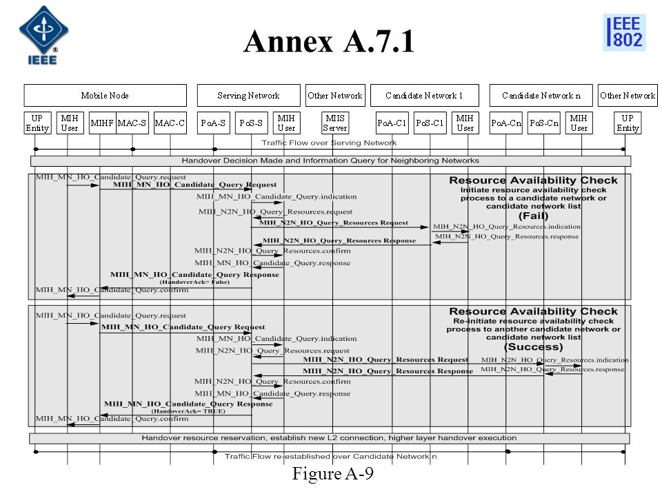 Annex A.7.1 Figure A-9