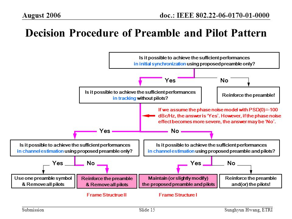 doc.: IEEE 802.22-06-0170-01-0000 Submission August 2006 Sunghyun Hwang, ETRISlide 15 Decision Procedure of Preamble and Pilot Pattern YesNo Is it pos