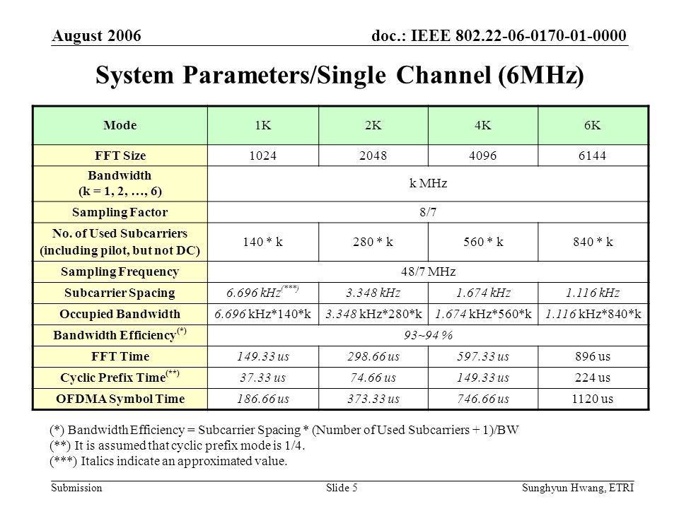 doc.: IEEE 802.22-06-0170-01-0000 Submission August 2006 Sunghyun Hwang, ETRISlide 5 System Parameters/Single Channel (6MHz) Mode1K2K4K6K FFT Size1024
