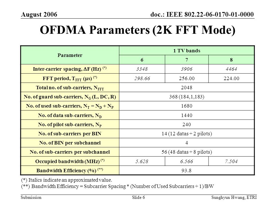 doc.: IEEE 802.22-06-0170-01-0000 Submission August 2006 Sunghyun Hwang, ETRISlide 6 OFDMA Parameters (2K FFT Mode) Parameter 1 TV bands 678 Inter-car