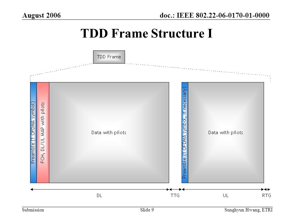 doc.: IEEE 802.22-06-0170-01-0000 Submission August 2006 Sunghyun Hwang, ETRISlide 9 TDD Frame Structure I