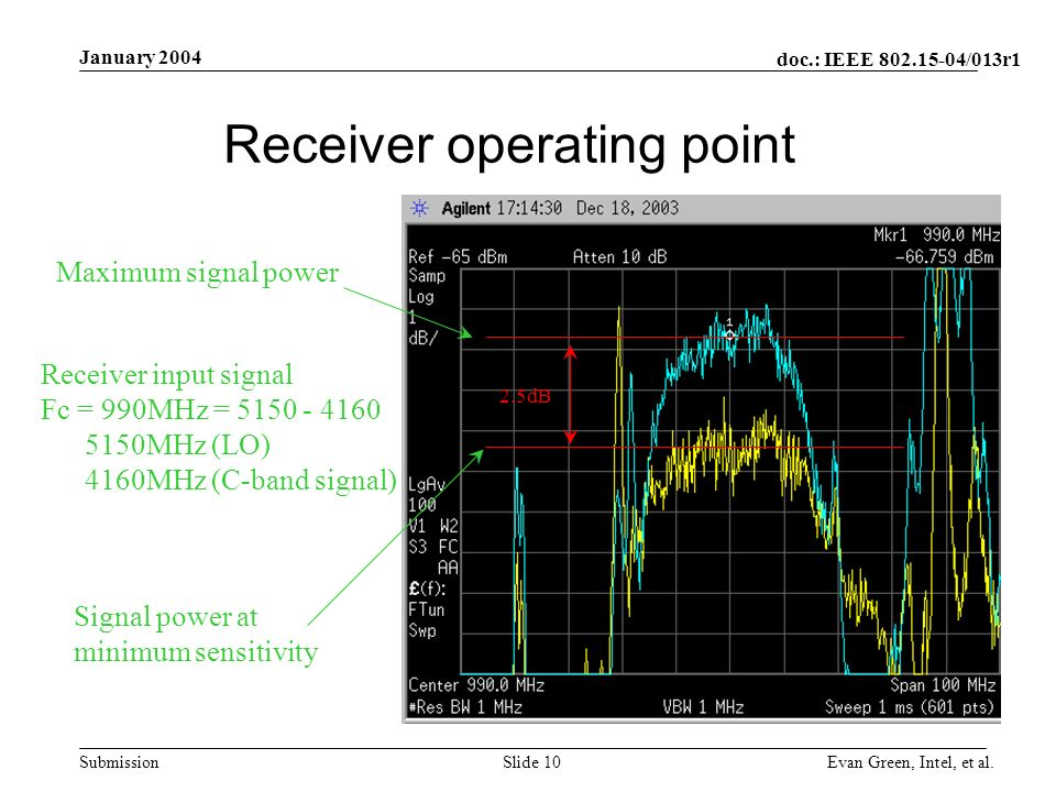 doc.: IEEE /013r1 Submission January 2004 Evan Green, Intel, et al.Slide dB Receiver operating point Signal power at minimum sensitivity Maximum signal power Receiver input signal Fc = 990MHz = MHz (LO) 4160MHz (C-band signal)