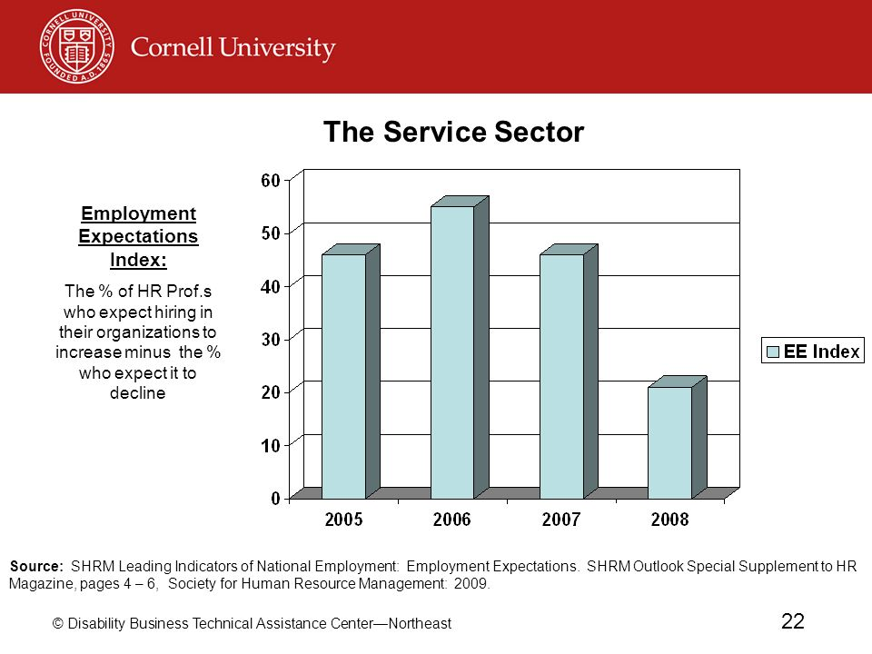 © Disability Business Technical Assistance CenterNortheast 22 Employment Expectations Index: The % of HR Prof.s who expect hiring in their organizatio