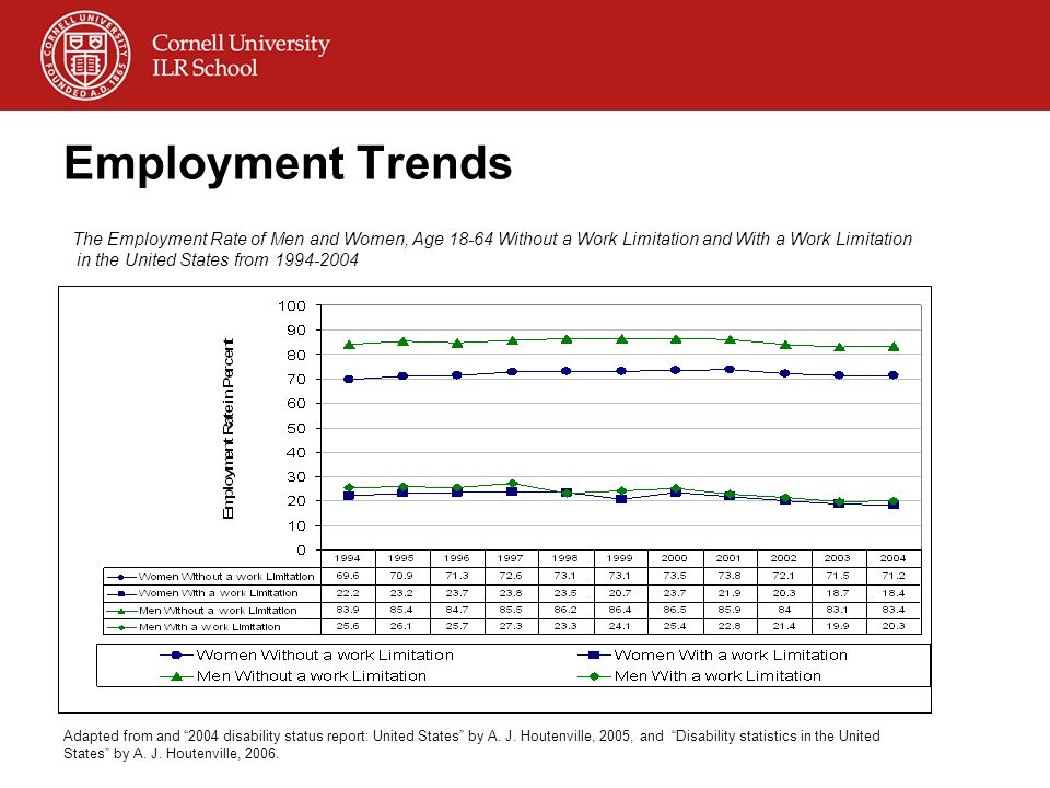Employment Trends The Employment Rate of Men and Women, Age 18-64 Without a Work Limitation and With a Work Limitation in the United States from 1994-
