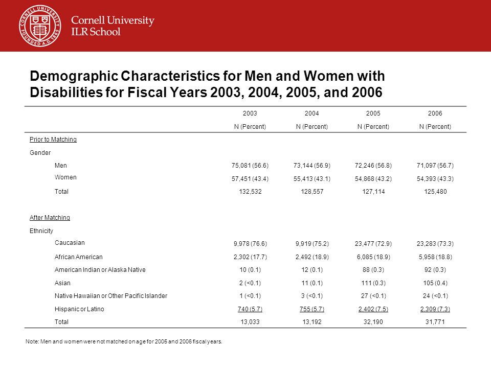 Demographic Characteristics for Men and Women with Disabilities for Fiscal Years 2003, 2004, 2005, and 2006 2003200420052006 N (Percent) Prior to Matching Gender Men75,081 (56.6)73,144 (56.9)72,246 (56.8)71,097 (56.7) Women 57,451 (43.4)55,413 (43.1)54,868 (43.2)54,393 (43.3) Total132,532128,557127,114125,480 After Matching Ethnicity Caucasian 9,978 (76.6)9,919 (75.2)23,477 (72.9)23,283 (73.3) African American2,302 (17.7)2,492 (18.9)6,085 (18.9)5,958 (18.8) American Indian or Alaska Native10 (0.1)12 (0.1)88 (0.3)92 (0.3) Asian2 (<0.1)11 (0.1)111 (0.3)105 (0.4) Native Hawaiian or Other Pacific Islander1 (<0.1)3 (<0.1)27 (<0.1)24 (<0.1) Hispanic or Latino740 (5.7)755 (5.7)2,402 (7.5)2,309 (7.3) Total13,03313,19232,19031,771 Note: Men and women were not matched on age for 2005 and 2006 fiscal years.