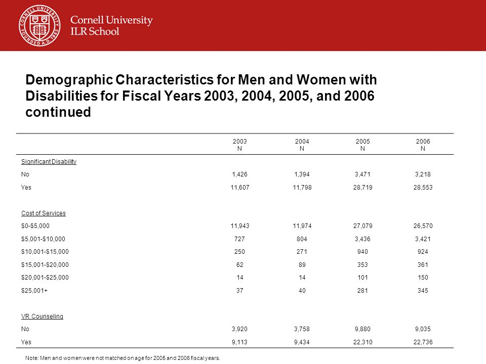 Demographic Characteristics for Men and Women with Disabilities for Fiscal Years 2003, 2004, 2005, and 2006 continued 2003 N 2004 N 2005 N 2006 N Sign