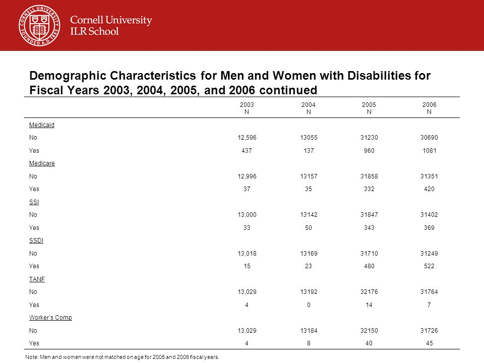 Demographic Characteristics for Men and Women with Disabilities for Fiscal Years 2003, 2004, 2005, and 2006 continued 2003 N 2004 N 2005 N 2006 N Medicaid No12,596130553123030690 Yes4371379601081 Medicare No12,996131573185831351 Yes3735332420 SSI No13,000131423184731402 Yes3350343369 SSDI No13,018131693171031249 Yes1523480522 TANF No13,029131923217631764 Yes40147 Workers Comp No13,029131843215031726 Yes484045 Note: Men and women were not matched on age for 2005 and 2006 fiscal years.