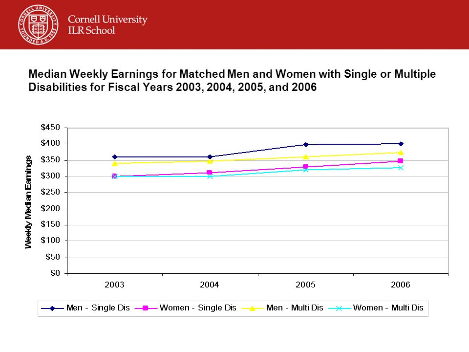 Median Weekly Earnings for Matched Men and Women with Single or Multiple Disabilities for Fiscal Years 2003, 2004, 2005, and 2006