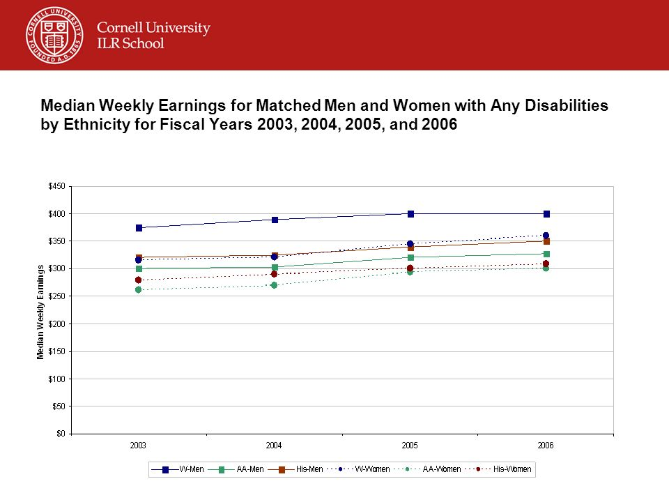 Median Weekly Earnings for Matched Men and Women with Any Disabilities by Ethnicity for Fiscal Years 2003, 2004, 2005, and 2006