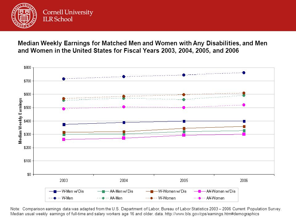 Median Weekly Earnings for Matched Men and Women with Any Disabilities, and Men and Women in the United States for Fiscal Years 2003, 2004, 2005, and 2006 Note: Comparison earnings data was adapted from the U.S.