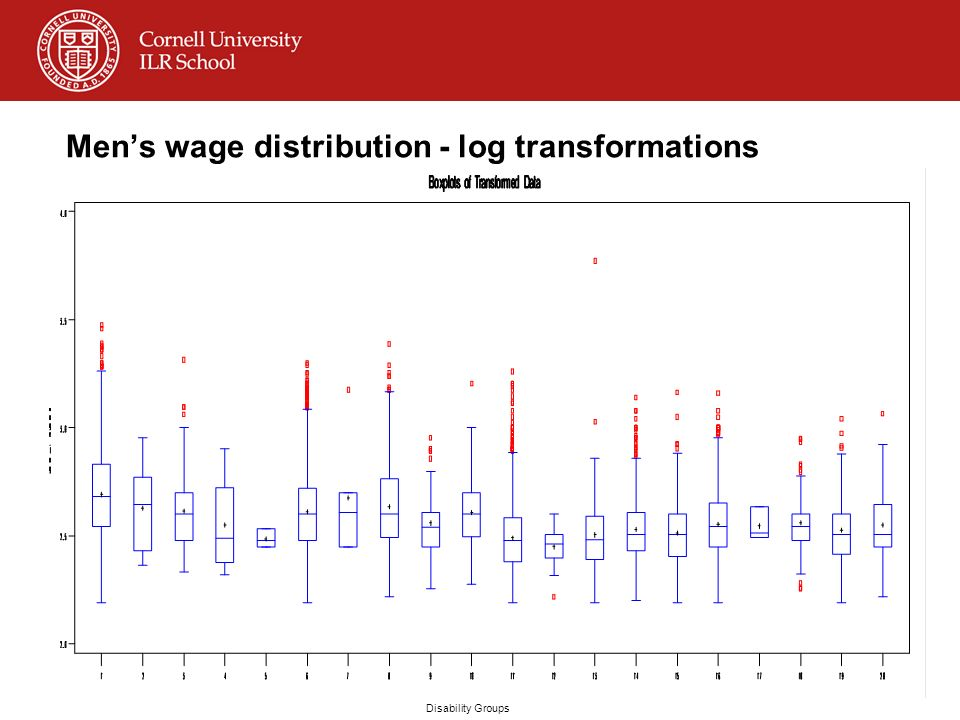 Mens wage distribution - log transformations Disability Groups