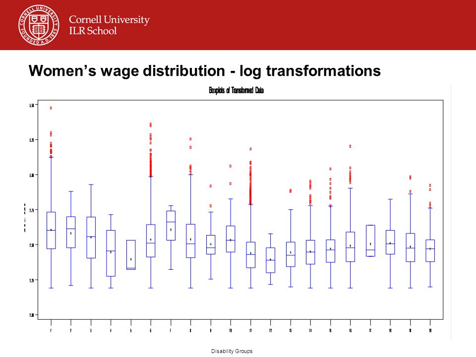 Womens wage distribution - log transformations Disability Groups