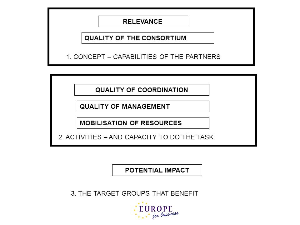 RELEVANCE POTENTIAL IMPACT QUALITY OF COORDINATION QUALITY OF MANAGEMENT QUALITY OF THE CONSORTIUM 1. CONCEPT – CAPABILITIES OF THE PARTNERS 2. ACTIVI