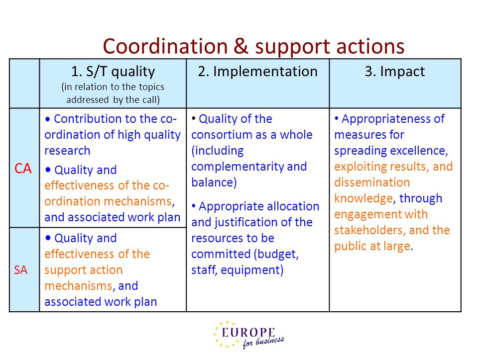 Coordination & support actions 1. S/T quality (in relation to the topics addressed by the call) 2. Implementation3. Impact CA Contribution to the co-