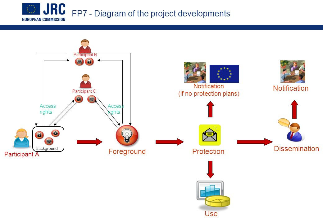 FP7 - Diagram of the project developments Participant A ForegroundProtection Dissemination Use Notification (if no protection plans) Notification Participant B Background Participant C Access rights