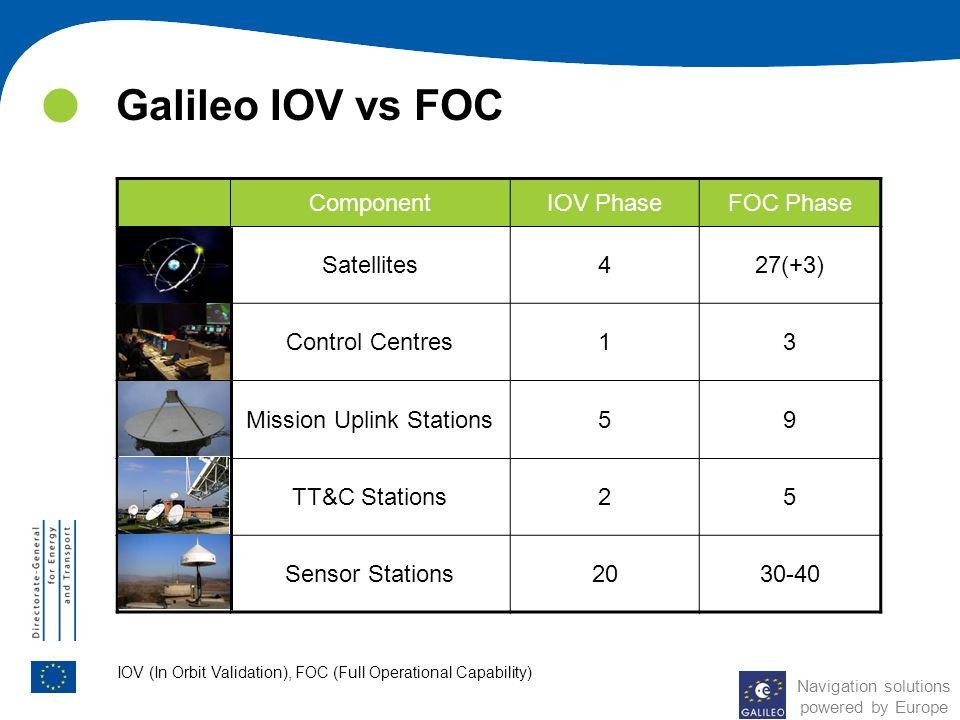 Galileo IOV vs FOC ComponentIOV PhaseFOC Phase Satellites427(+3) Control Centres13 Mission Uplink Stations59 TT&C Stations25 Sensor Stations2030-40 IO