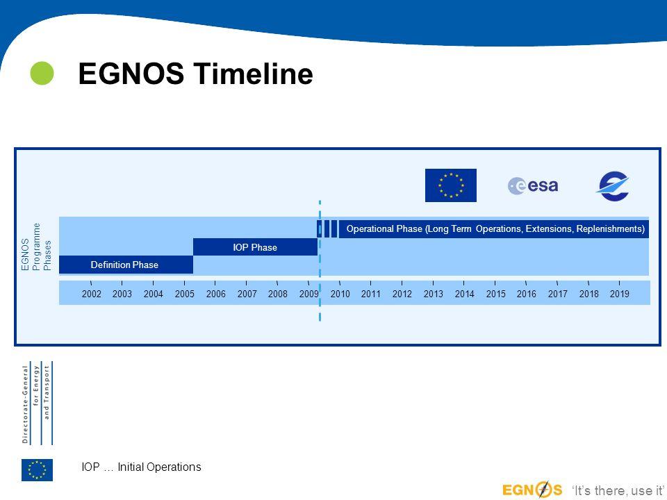 Definition Phase IOP Phase 200220032004200520062007200820092010201120122013201420152016201720182019 EGNOSProgrammePhases EGNOS Timeline IOP … Initial