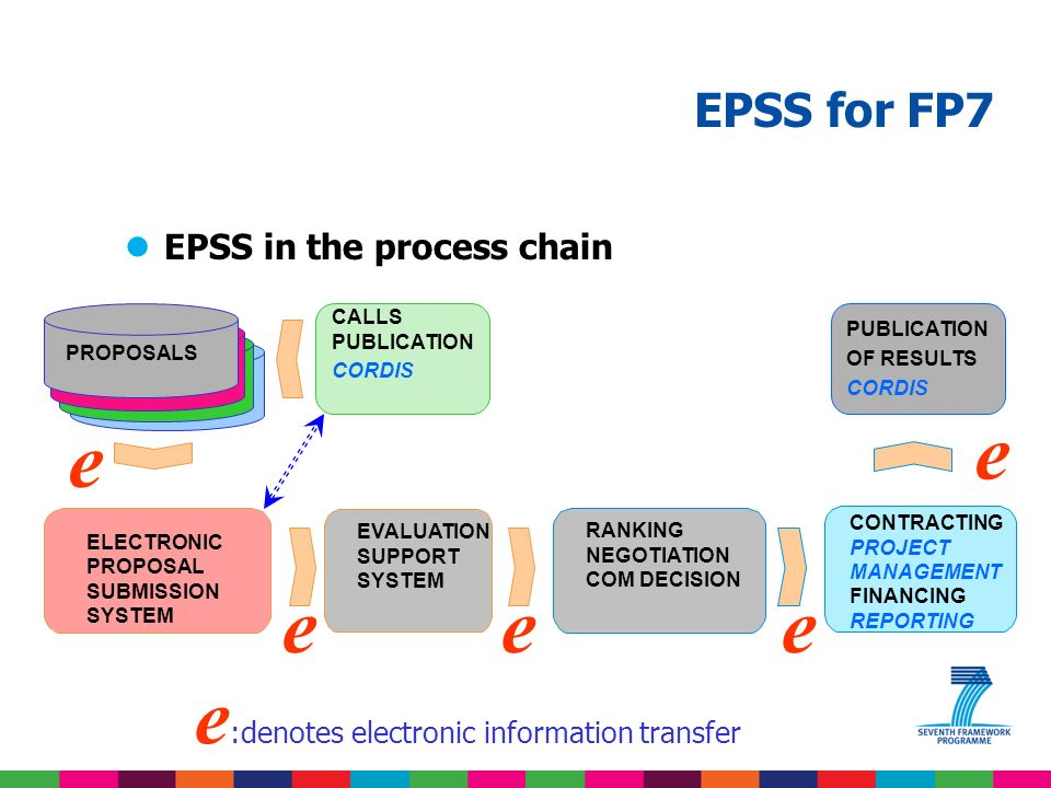 EPSS for FP7 lThe FP7 proposal-project time line EPSS closes Evaluation finishes Decision is taken Project starts