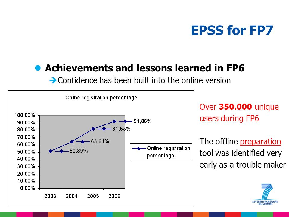 EPSS for FP7 lAchievements and lessons learned in FP6 > 38.950 proposals