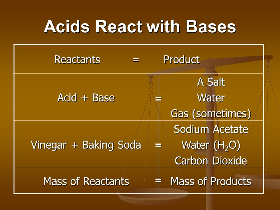 Hypothesis If reactant is 84 grams of baking soda, then by proportion, a product is 44 g of carbon dioxide.