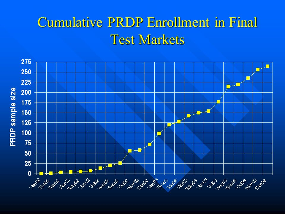 Cumulative PRDP Enrollment in Final Test Markets