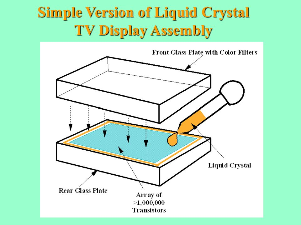 Simple Version of Liquid Crystal TV Display Assembly