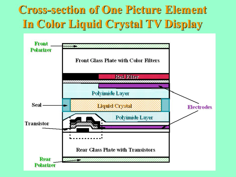 Cross-section of One Picture Element In Color Liquid Crystal TV Display