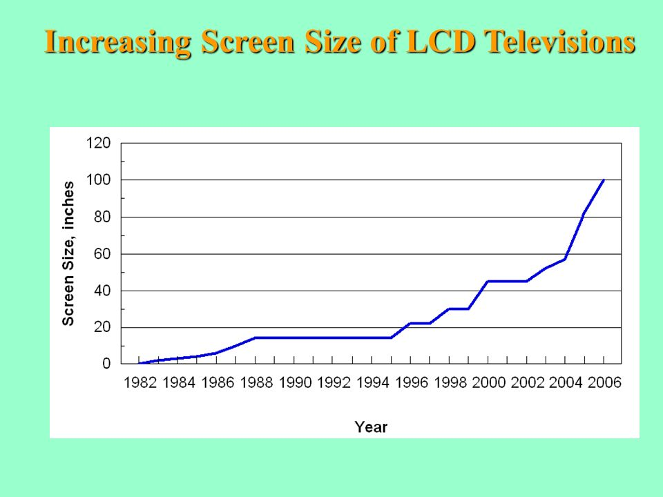 Increasing Screen Size of LCD Televisions