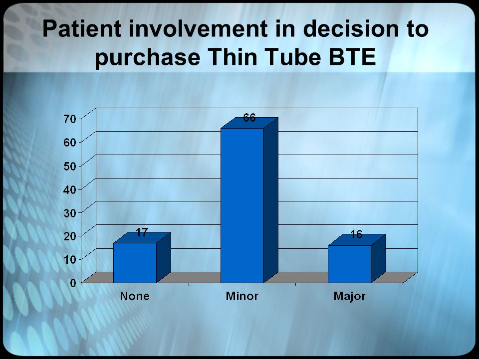 Patient involvement in decision to purchase Thin Tube BTE