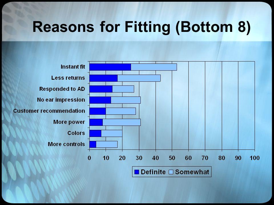 Reasons for Fitting (Bottom 8)