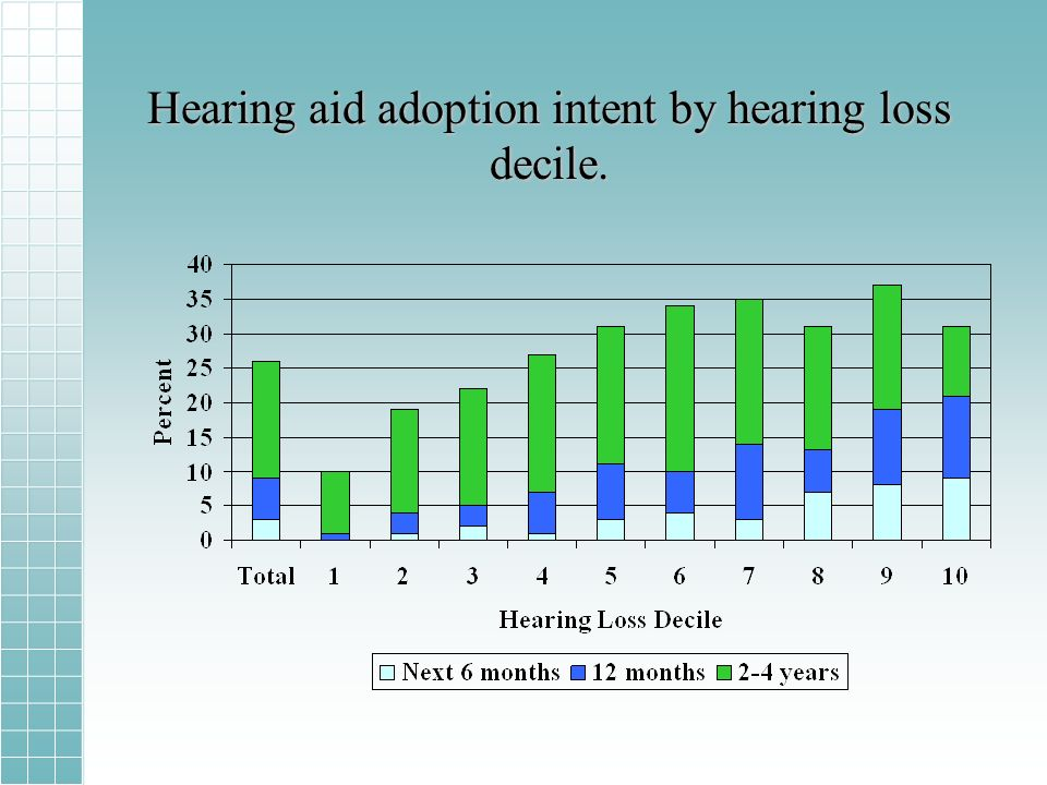 Hearing aid adoption intent by hearing loss decile.