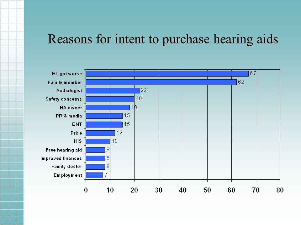 Reasons for intent to purchase hearing aids