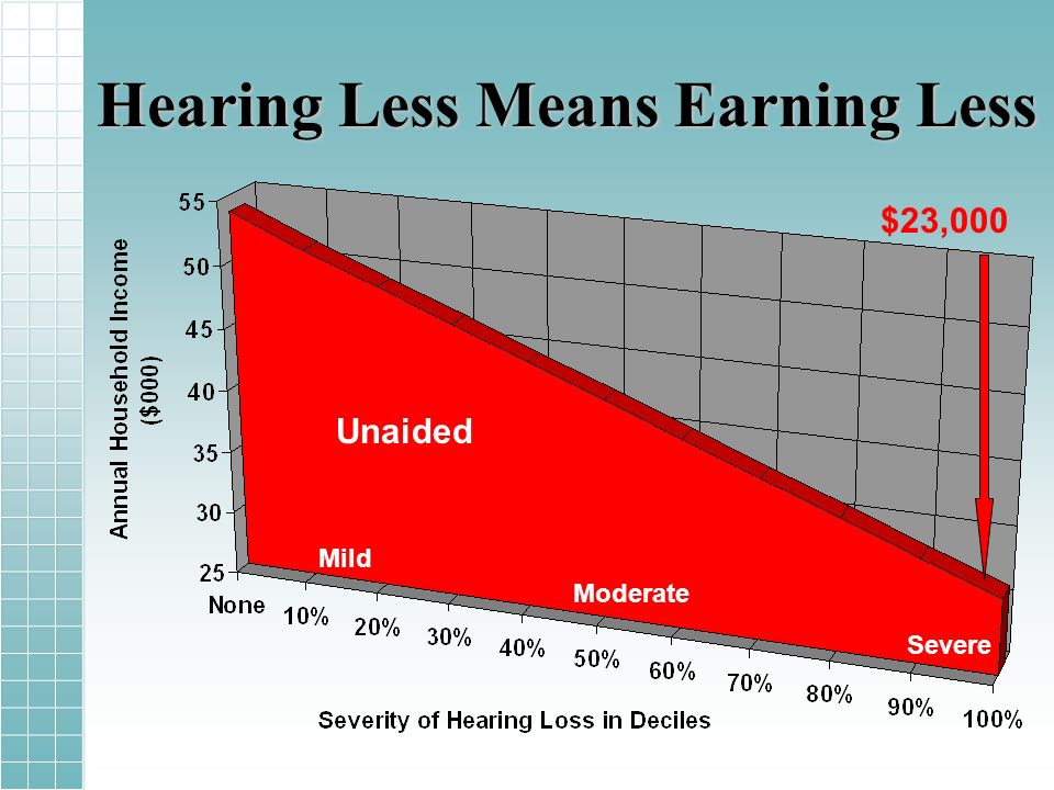 Hearing Less Means Earning Less Mild Moderate Severe Unaided $23,000