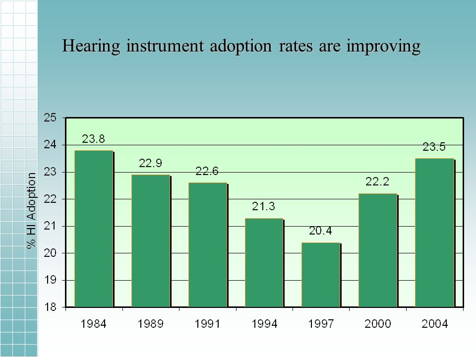 Hearing instrument adoption rates are improving