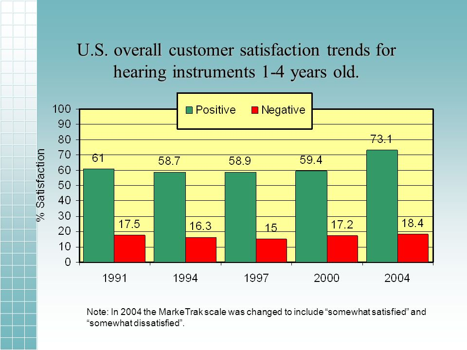 U.S. overall customer satisfaction trends for hearing instruments 1-4 years old.