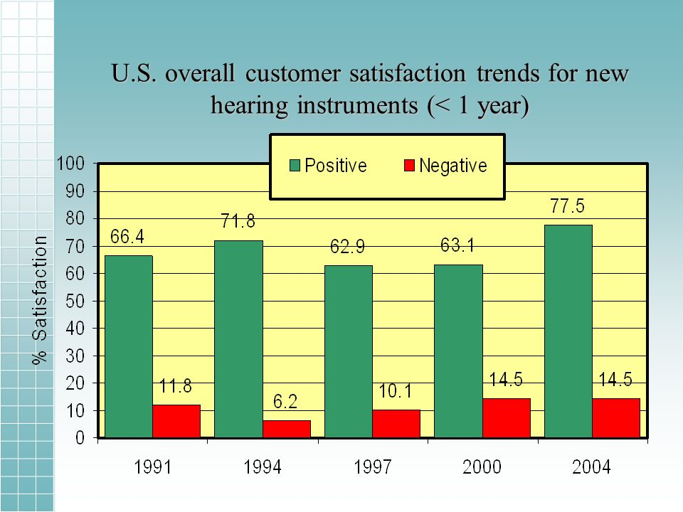 U.S. overall customer satisfaction trends for new hearing instruments (< 1 year)