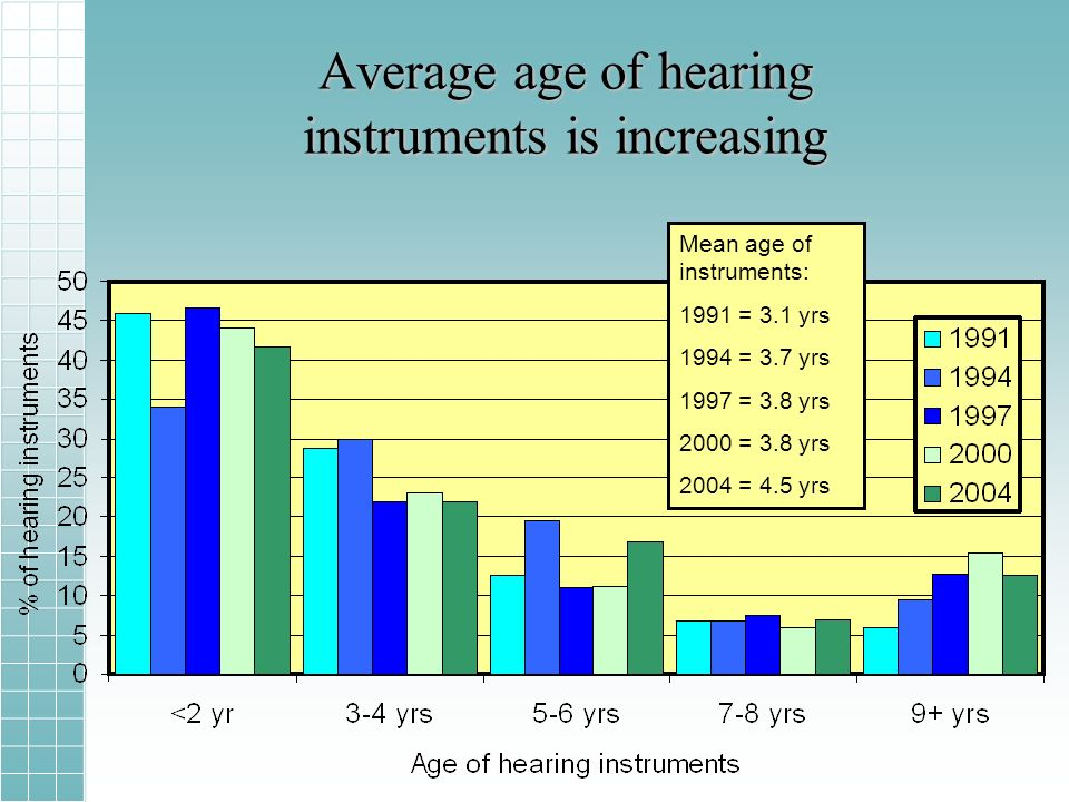Average age of hearing instruments is increasing Mean age of instruments: 1991 = 3.1 yrs 1994 = 3.7 yrs 1997 = 3.8 yrs 2000 = 3.8 yrs 2004 = 4.5 yrs