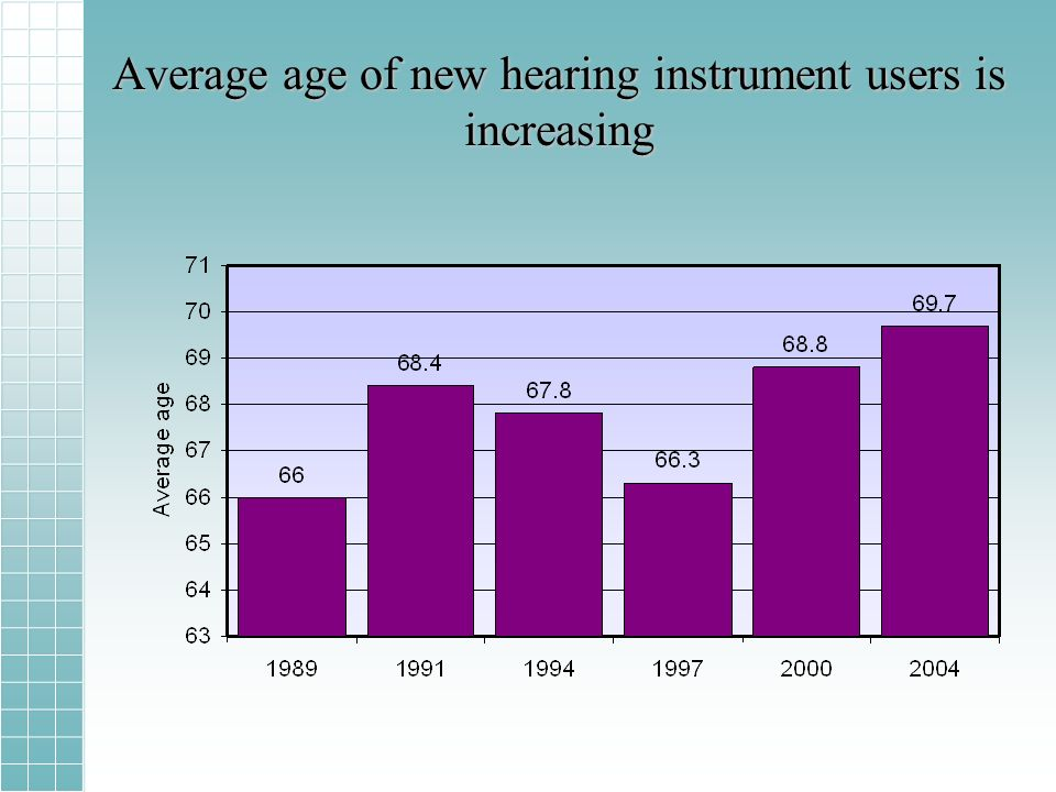 Average age of new hearing instrument users is increasing