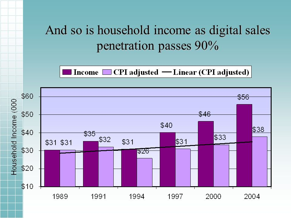 And so is household income as digital sales penetration passes 90%